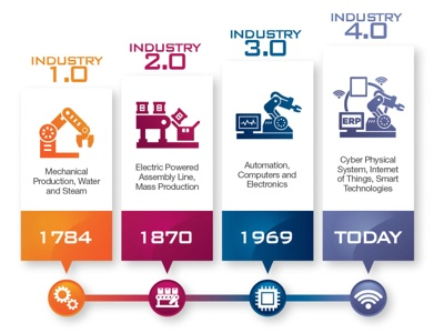 Industry 4.0 in Italy: A competitive market
